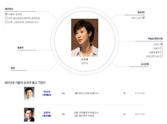 아트센터 나비 관장 노소영 인맥정보